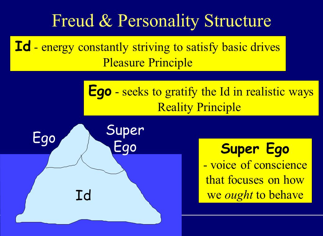 Freud & Personality Structure