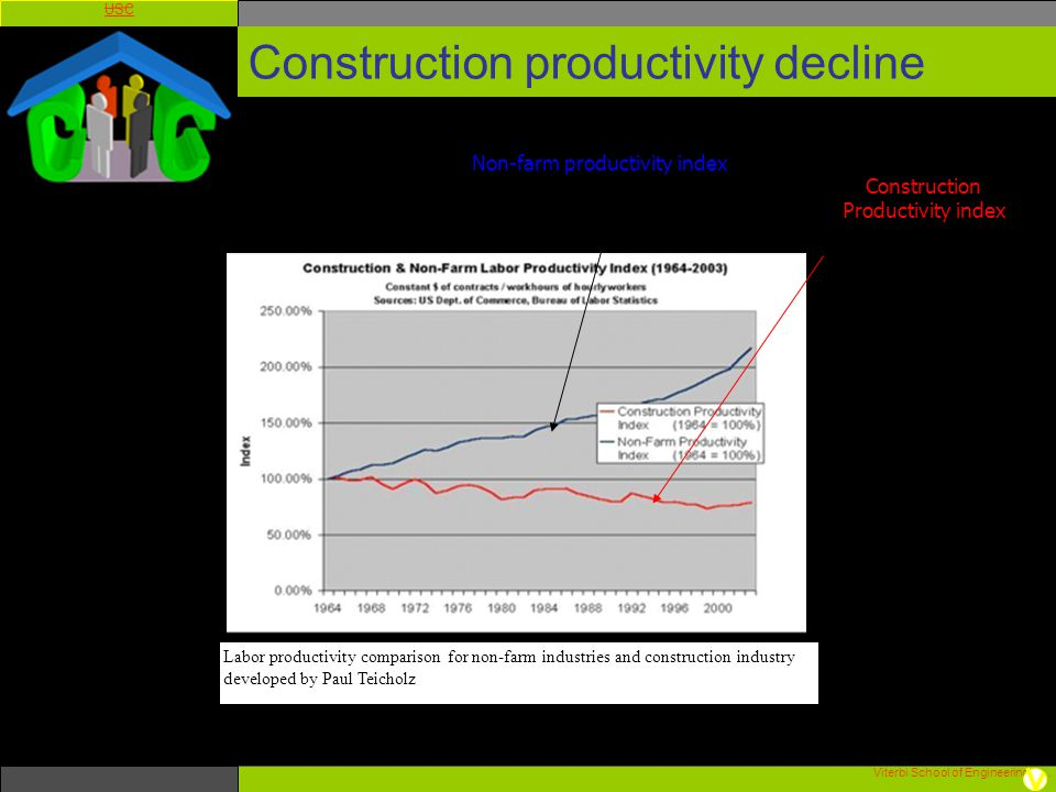 Construction productivity decline