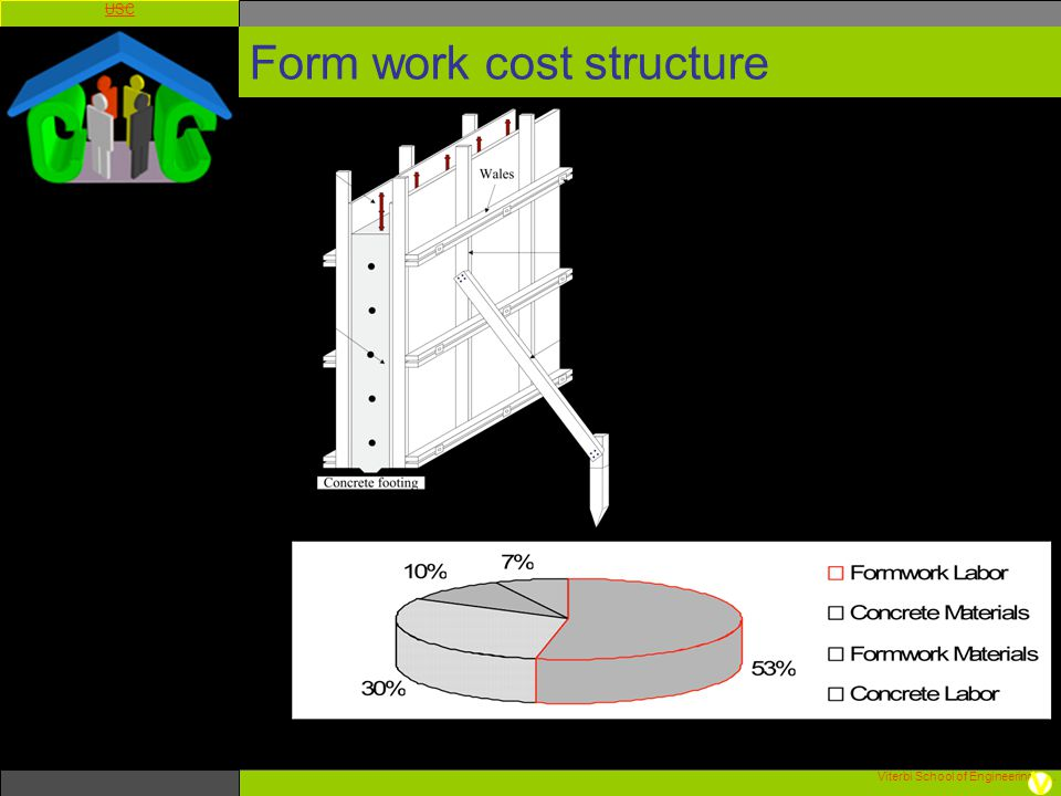 Form work cost structure