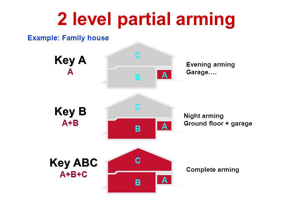 2 level partial arming Key A Key B Key ABC C A A B C A+B A B C A+B+C A