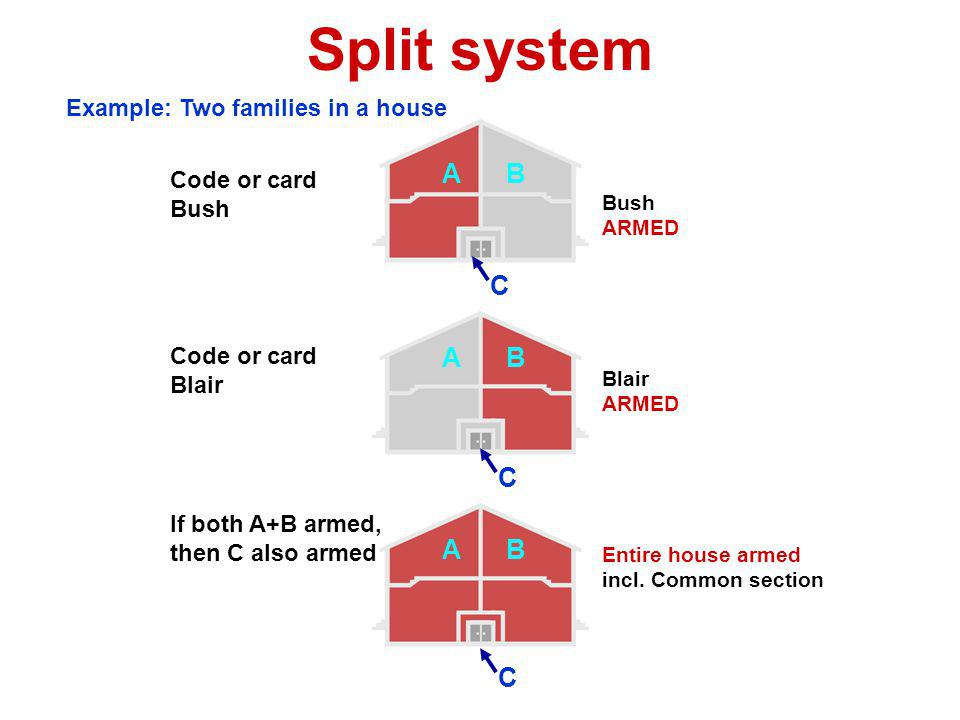 Split system A B C A B C A B C Example: Two families in a house