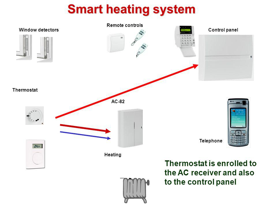 Smart heating system Remote controls. Window detectors. Control panel. Thermostat. AC-82. Telephone.