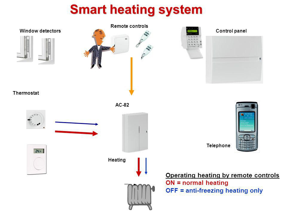 Smart heating system Operating heating by remote controls