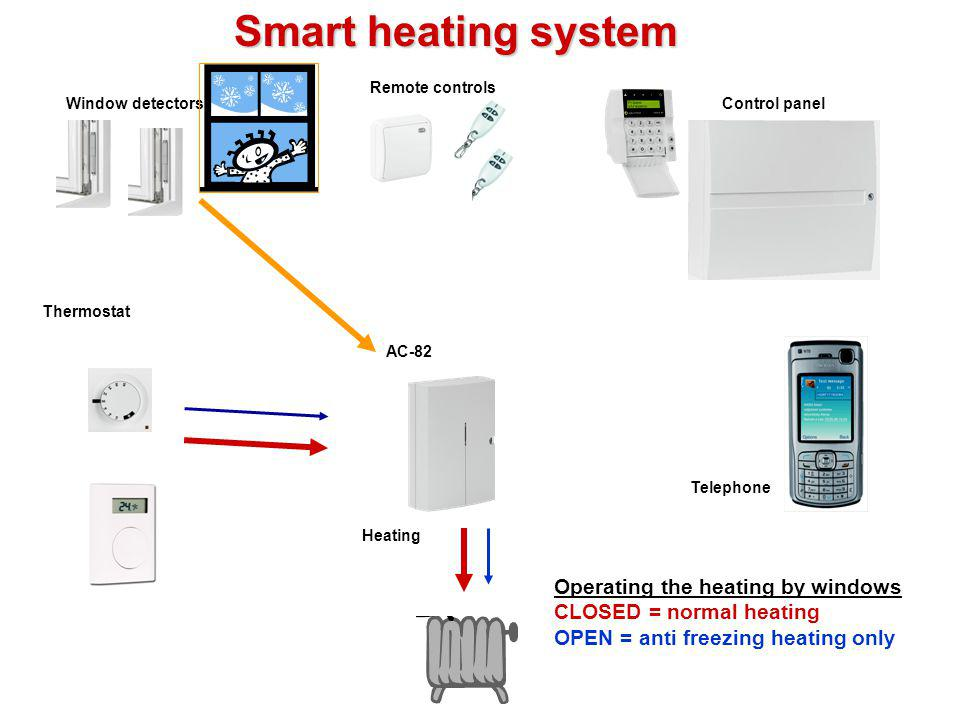 Smart heating system Operating the heating by windows