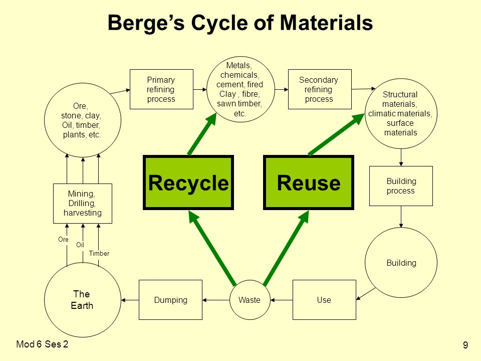 Berge's Cycle of Materials