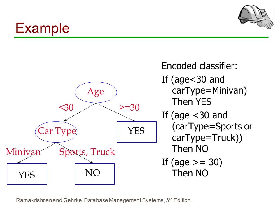 Example Encoded classifier: