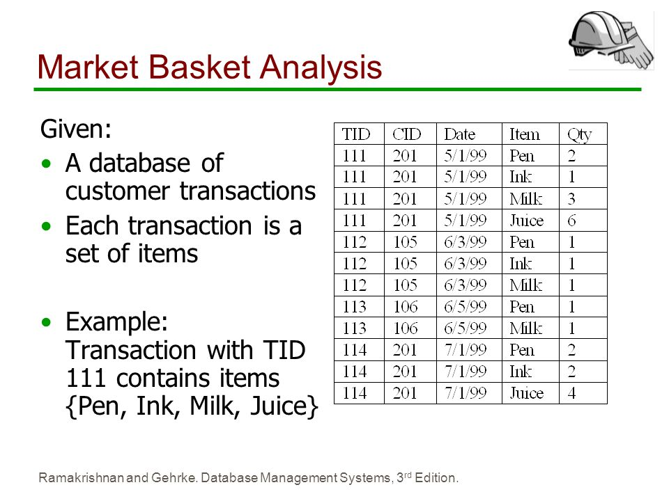 Market Basket Analysis