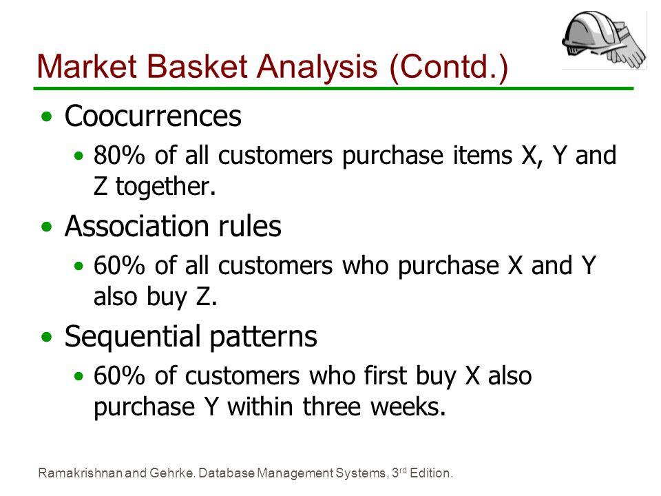 Market Basket Analysis (Contd.)