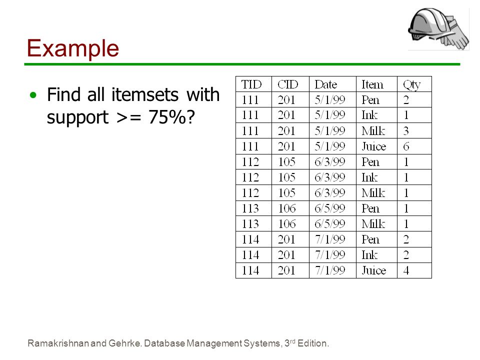 Example Find all itemsets with support >= 75%