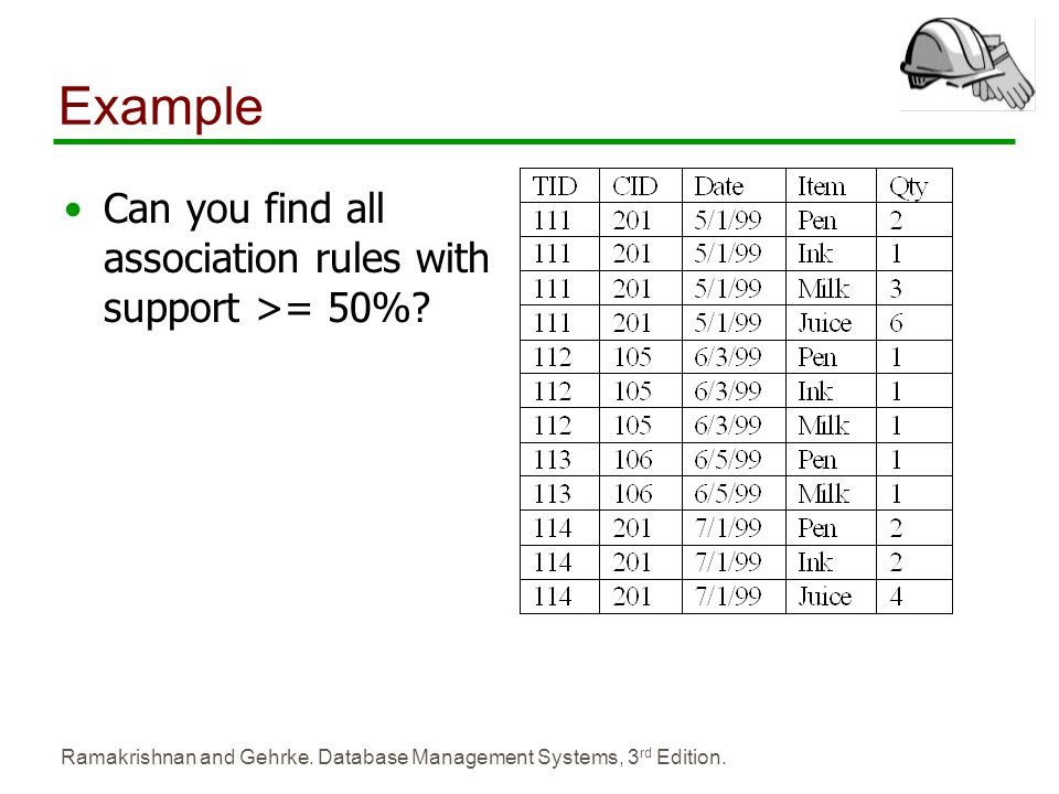Example Can you find all association rules with support >= 50%