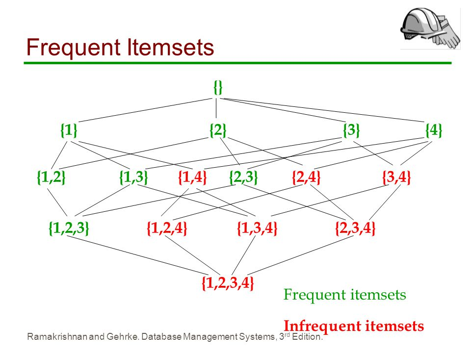 Frequent Itemsets {} {1} {2} {3} {4} {1,2} {1,3} {1,4} {2,3} {2,4}