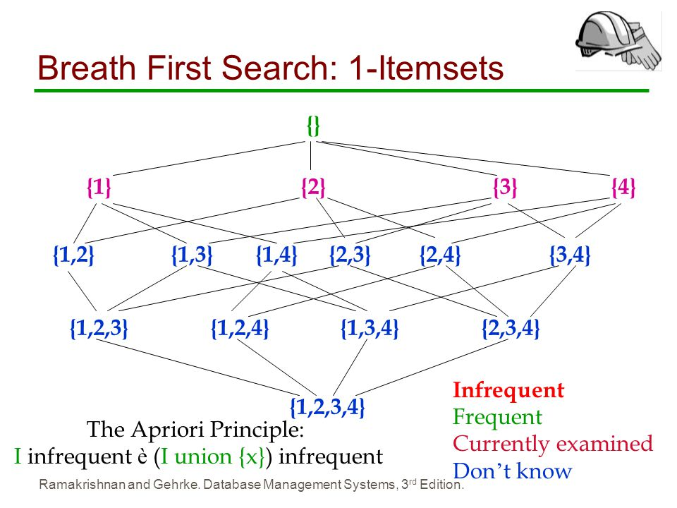 Breath First Search: 1-Itemsets