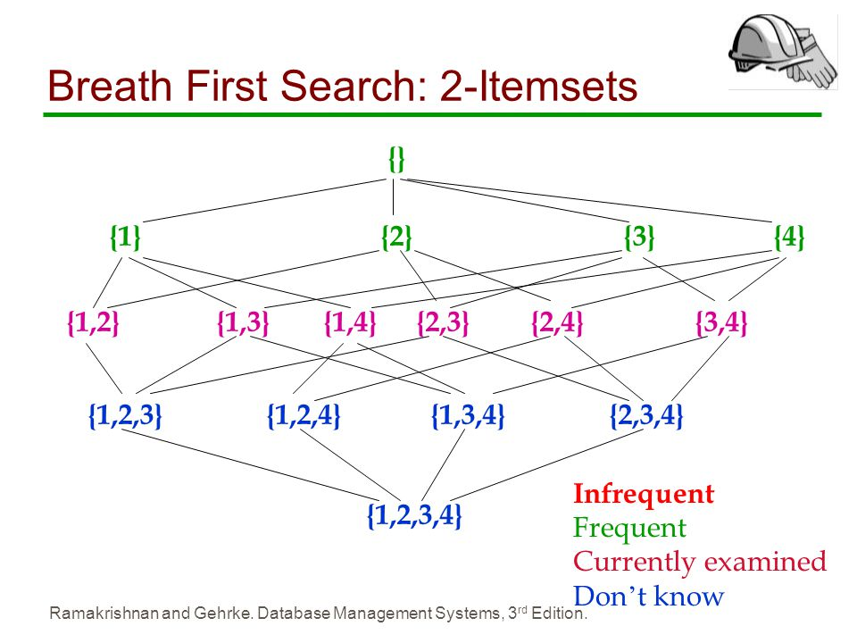 Breath First Search: 2-Itemsets