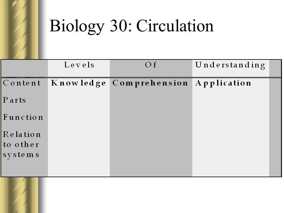 Biology 30: Circulation
