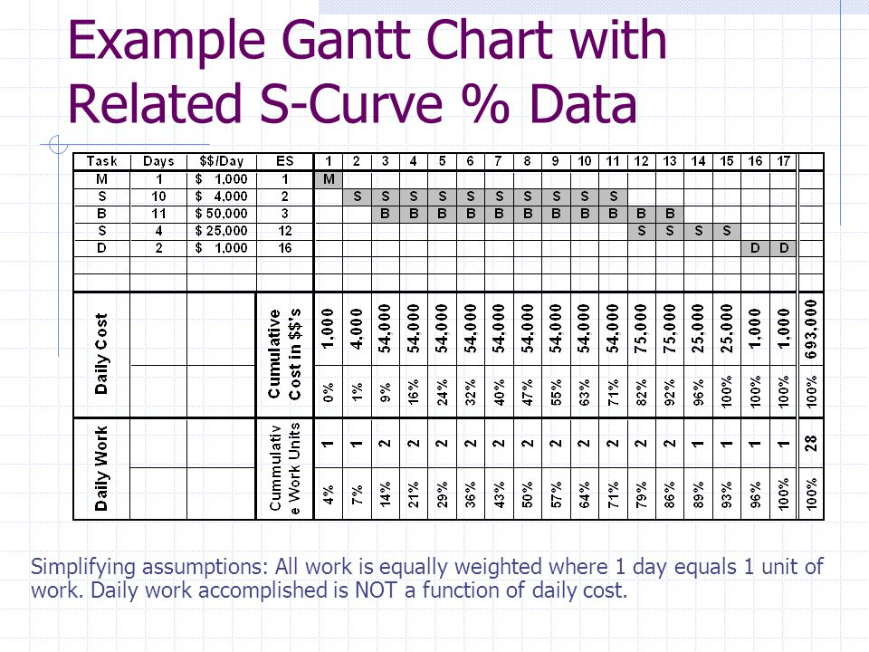 Example Gantt Chart with Related S-Curve % Data