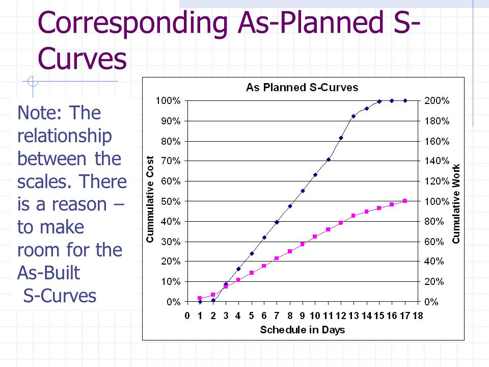 Corresponding As-Planned S-Curves