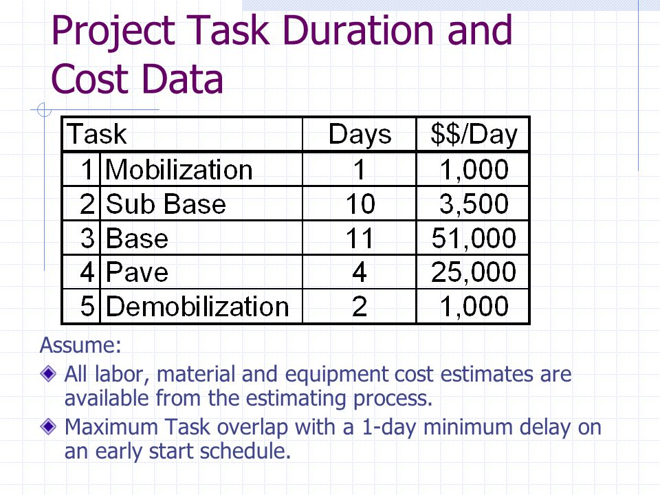Project Task Duration and Cost Data