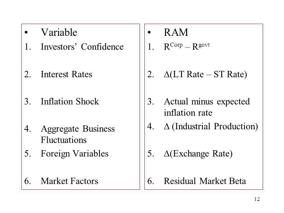 Variable RAM Investors' Confidence Interest Rates Inflation Shock