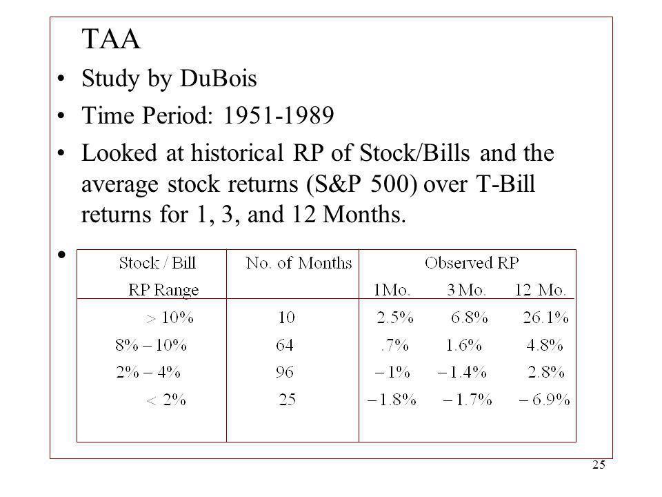 TAA Study by DuBois Time Period: 1951-1989