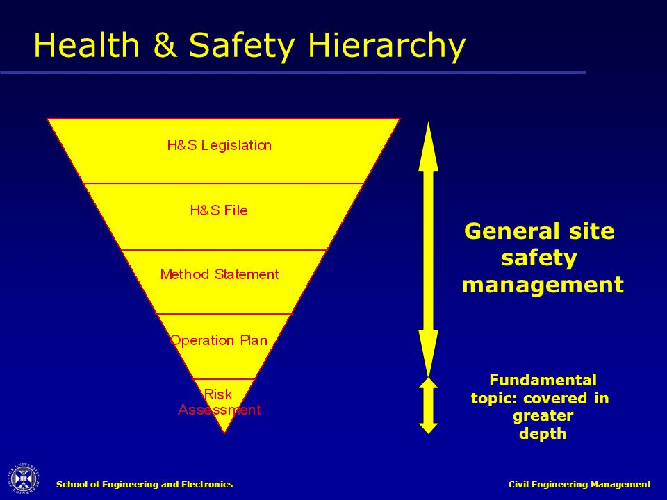 Health & Safety Hierarchy