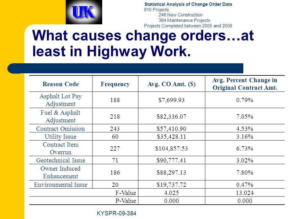 What causes change orders…at least in Highway Work.