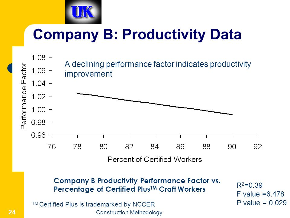 Company B: Productivity Data