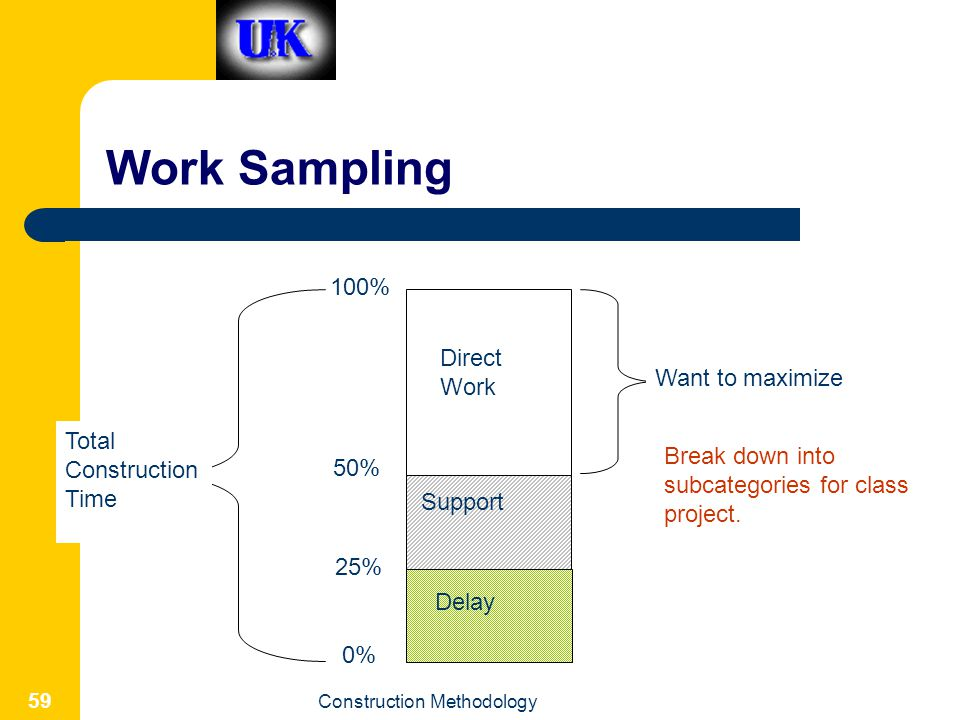 Work Sampling 100% Direct Work Want to maximize