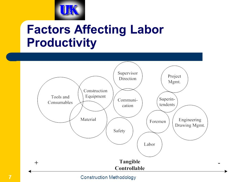 Factors Affecting Labor Productivity