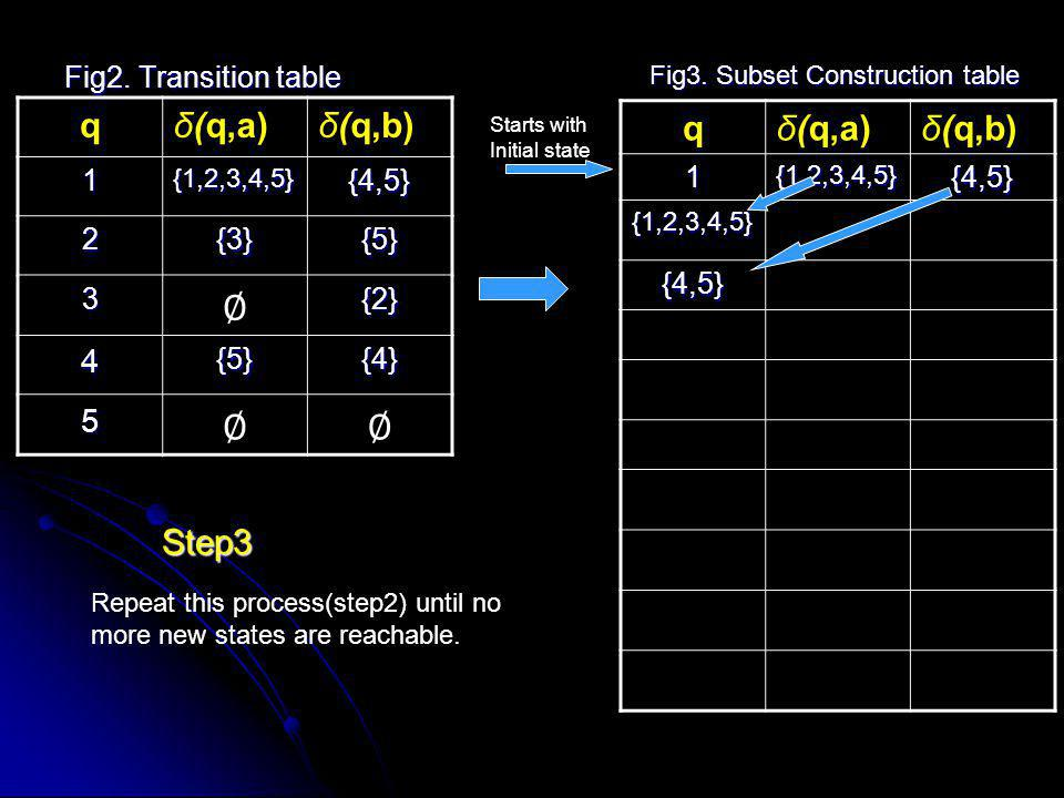 ∅ q δ(q,a) δ(q,b) q δ(q,a) δ(q,b) Step3 4 5 Fig2. Transition table 1