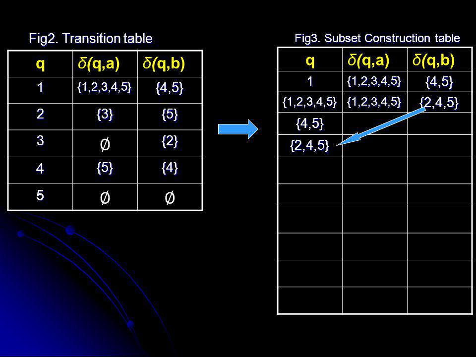 ∅ q δ(q,a) δ(q,b) q δ(q,a) δ(q,b) 4 5 Fig2. Transition table 1 {4,5} 2