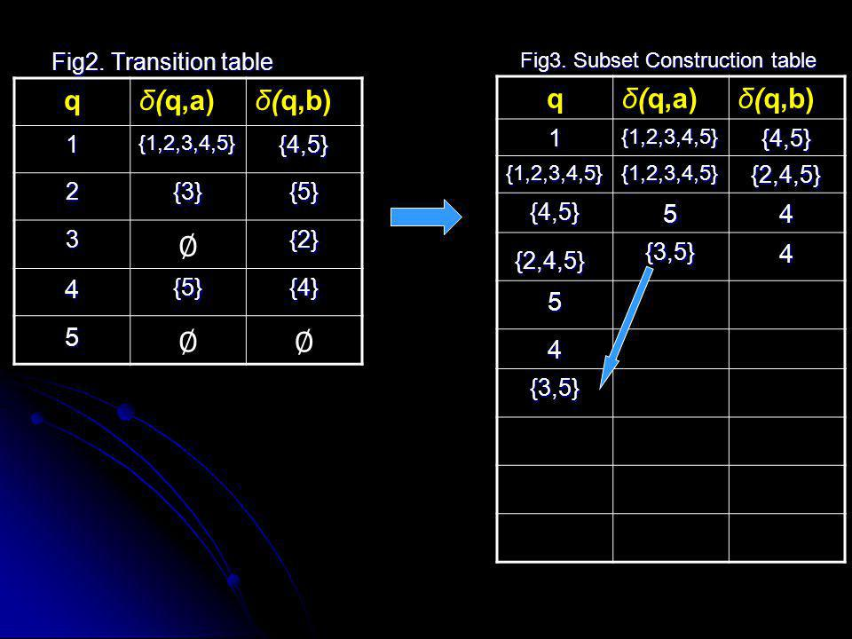 ∅ q δ(q,a) δ(q,b) q δ(q,a) δ(q,b) 4 5 5 4 Fig2. Transition table 1