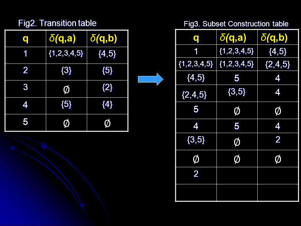 ∅ ∅ q δ(q,a) δ(q,b) q δ(q,a) δ(q,b) 4 5 5 4 Fig2. Transition table 1