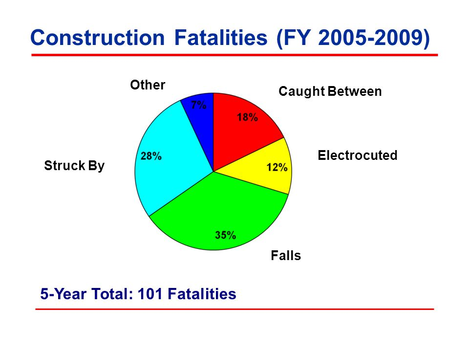 Construction Fatalities (FY 2005-2009)