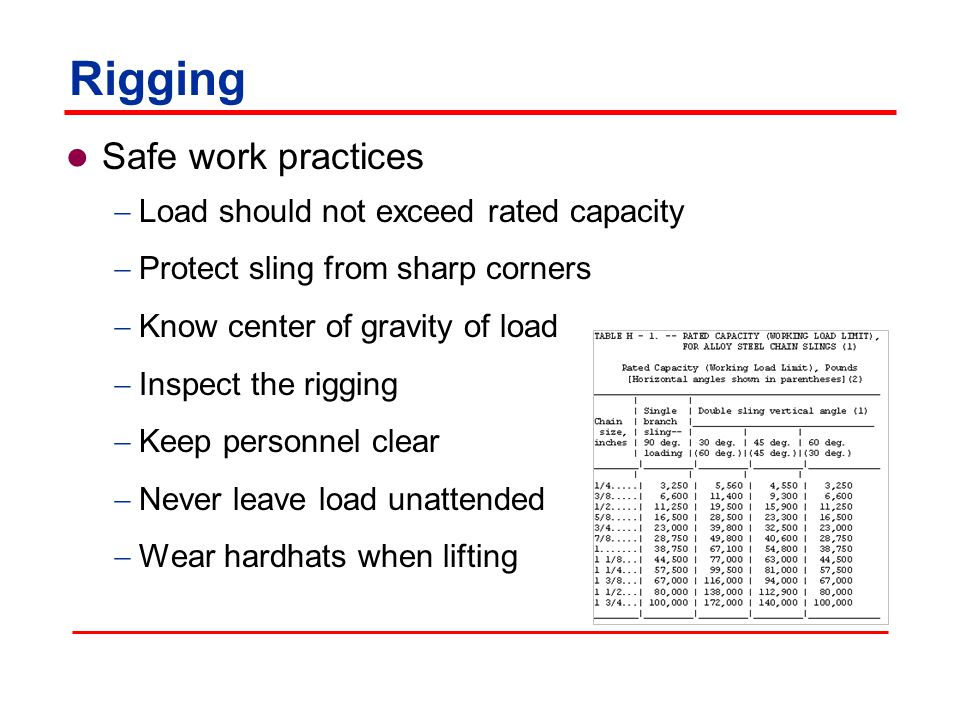 Rigging Safe work practices Load should not exceed rated capacity