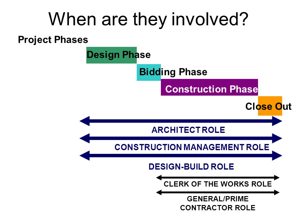 CONSTRUCTION MANAGEMENT ROLE GENERAL/PRIME CONTRACTOR ROLE