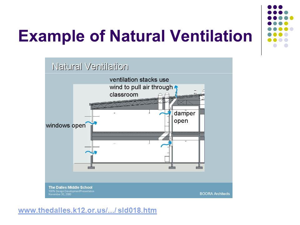 Example of Natural Ventilation