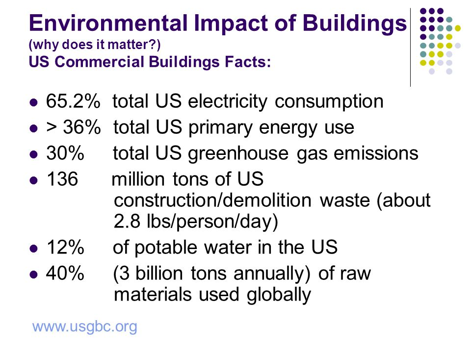 Environmental Impact of Buildings (why does it matter