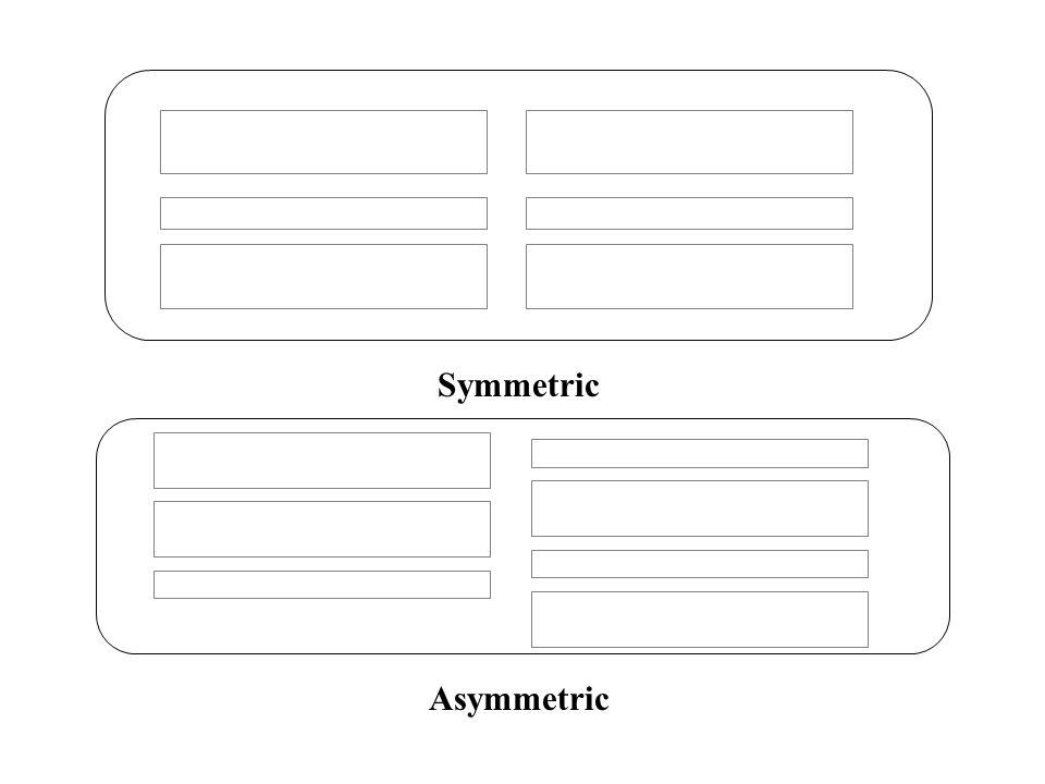Symmetric Asymmetric