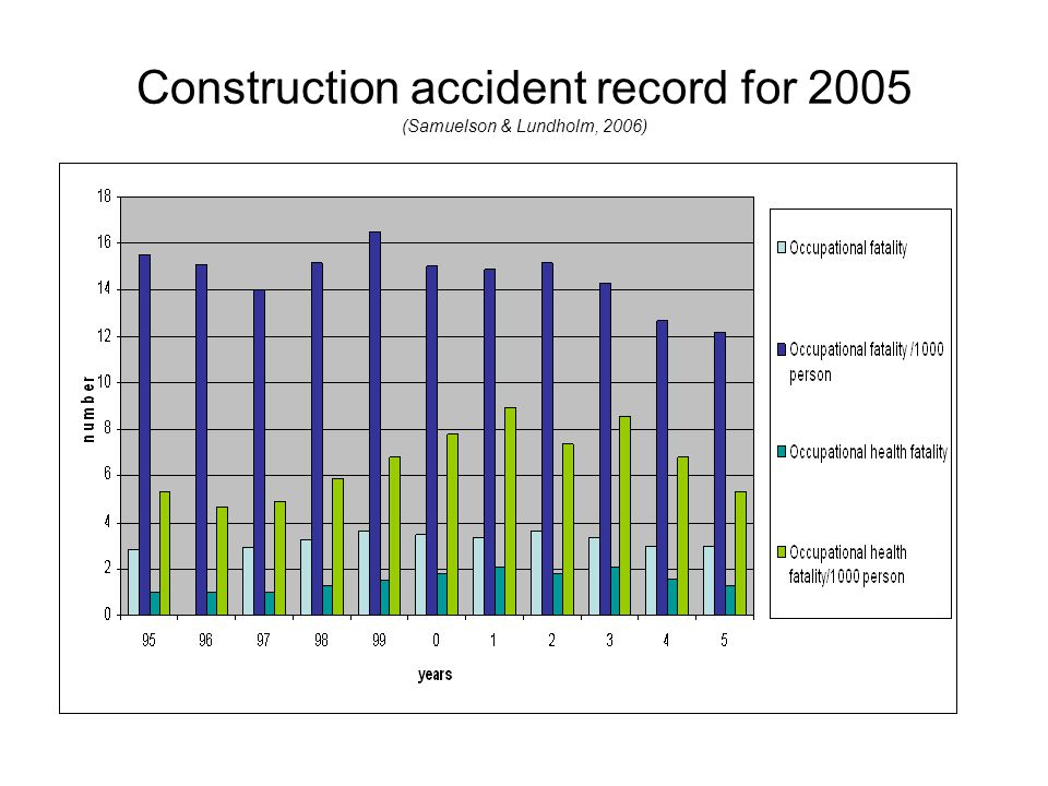 Construction accident record for 2005 (Samuelson & Lundholm, 2006)