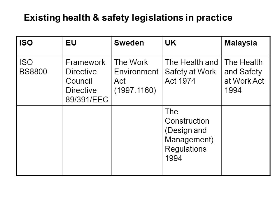 Existing health & safety legislations in practice