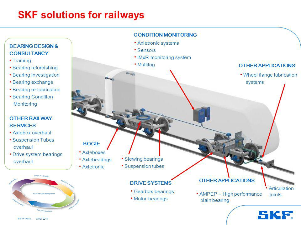 Railway Service operations in SKF