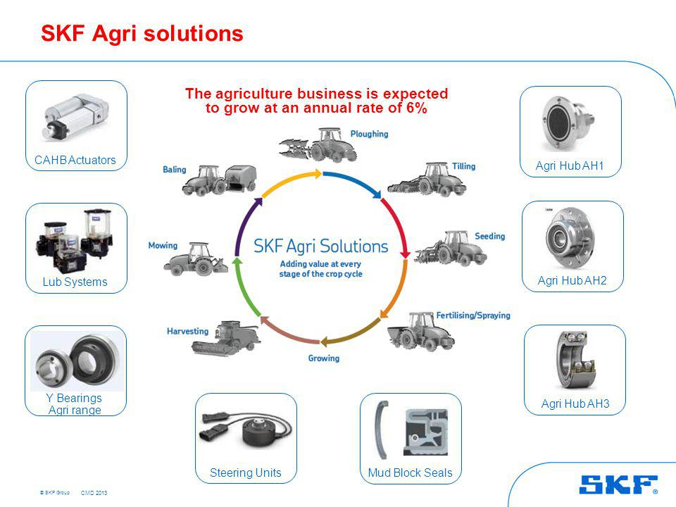 SKF Agri Hubs - Relubrication-free, cost-effective, integrated
