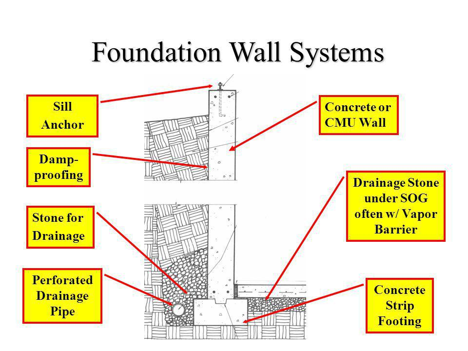 Foundation Wall Systems