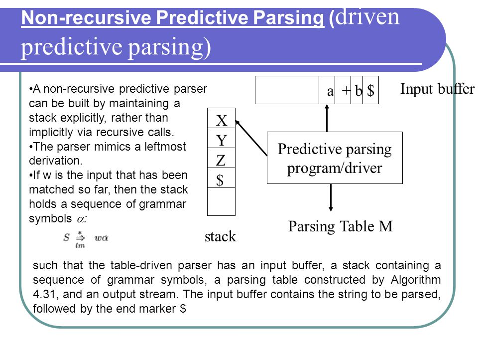 Implement Recursive Descent Parsing C Program