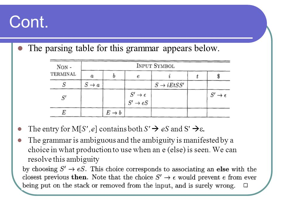 Cont. The parsing table for this grammar appears below.