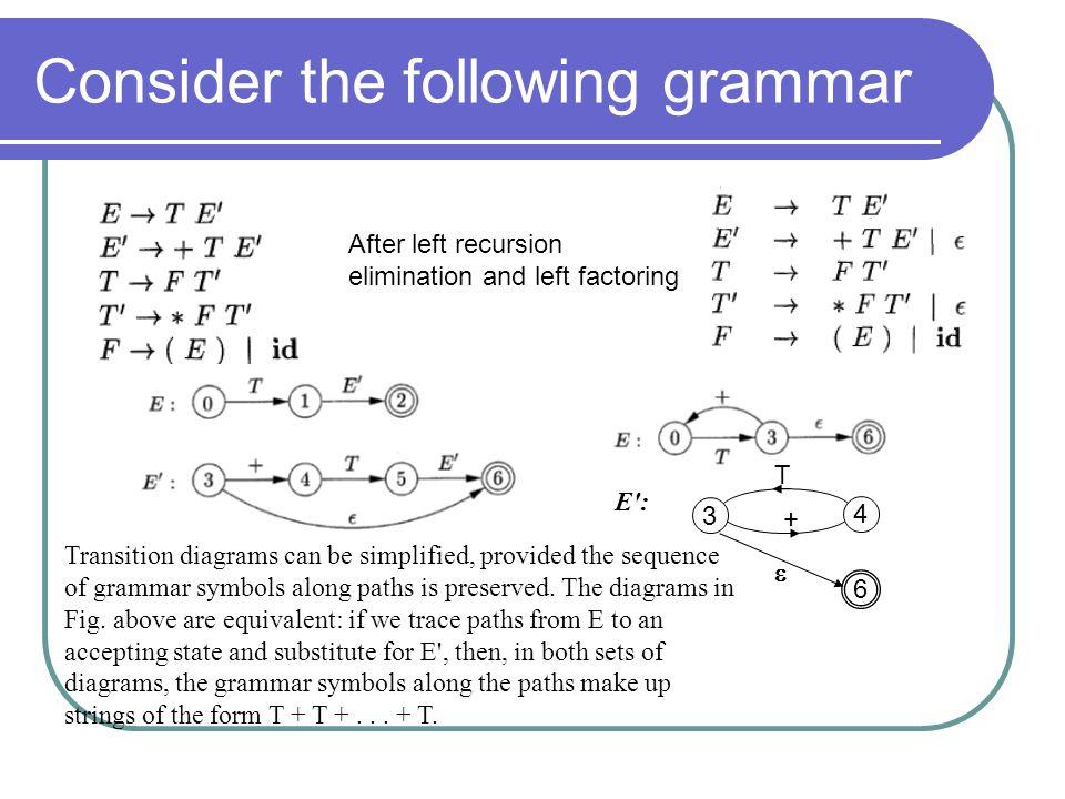 Consider the following grammar
