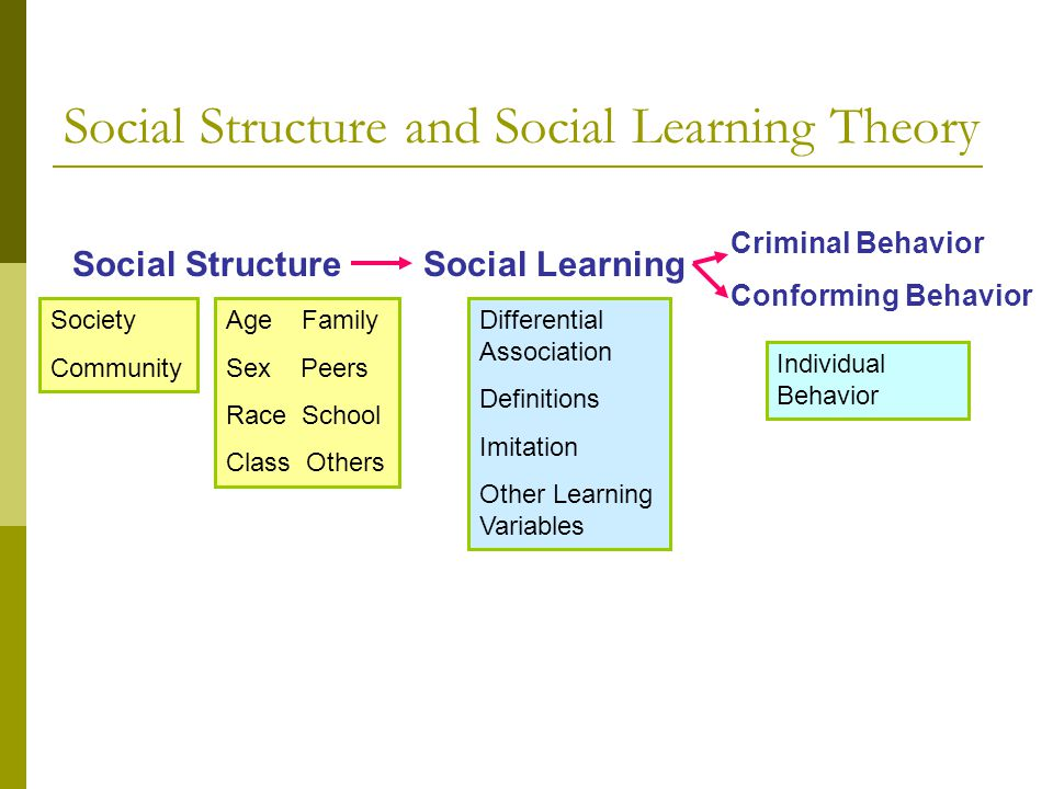 social learning theory evaluation The social learning theory evaluation is one of the most popular assignments among students' documents if you are stuck with writing or missing ideas, scroll down and find inspiration in the best samples.