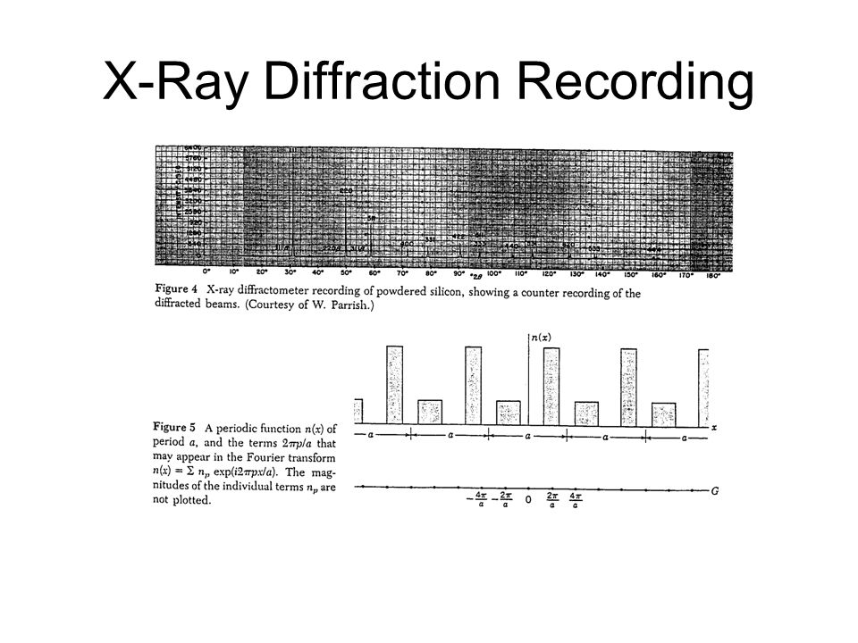X-Ray Diffraction Recording