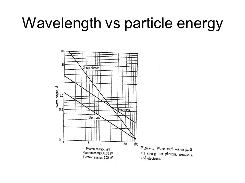 Wavelength vs particle energy