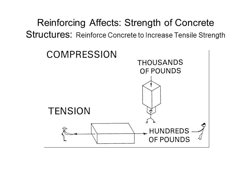 Reinforcing Affects: Strength of Concrete Structures: Reinforce Concrete to Increase Tensile Strength